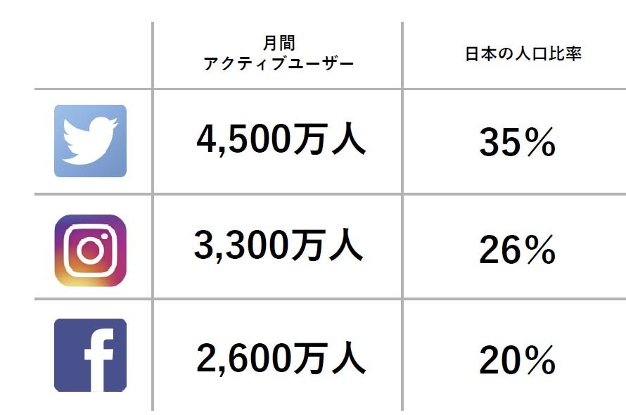 日本の人口の何パーセントがSNSを使っている?